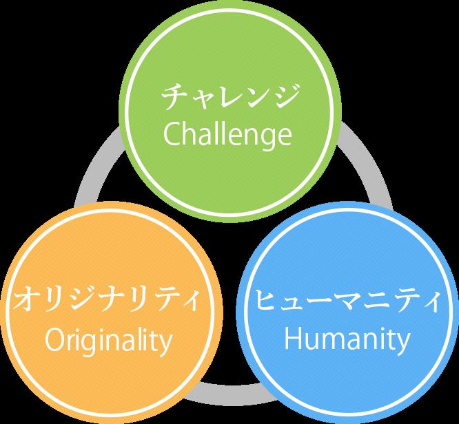 チャレンジ-オリジナリティ-ヒューマニティ